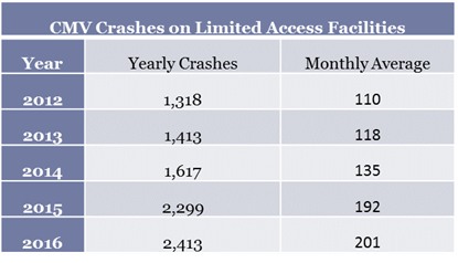 This is a chart of CMV crashes on limited access facilities yearly and monthly