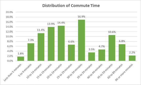 Distribution of Commute time