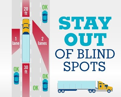 This picture shows the safest place to be when near an eighteen-wheeler, make sure to stay out of blindspots.
