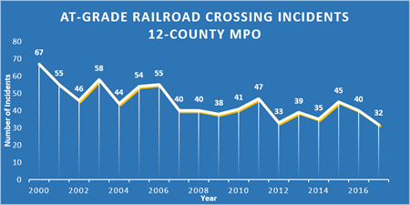 This chart shows At-Grade Railroad Crossing Incidents yearly
