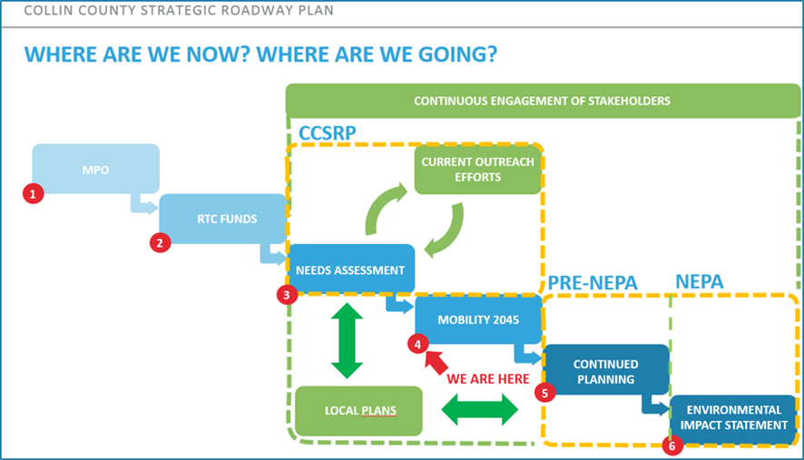 This diagram shows the proces of where we are now and where we are going with new transportation plans