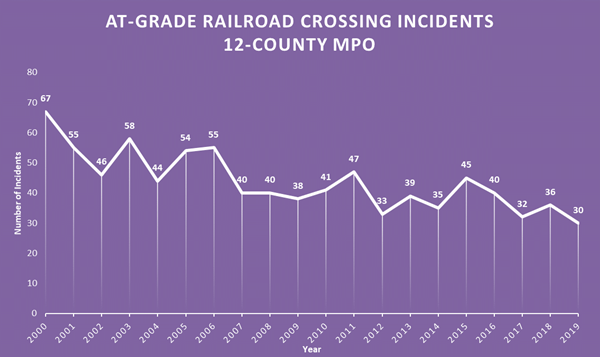 Rail Road Crossing Incidents