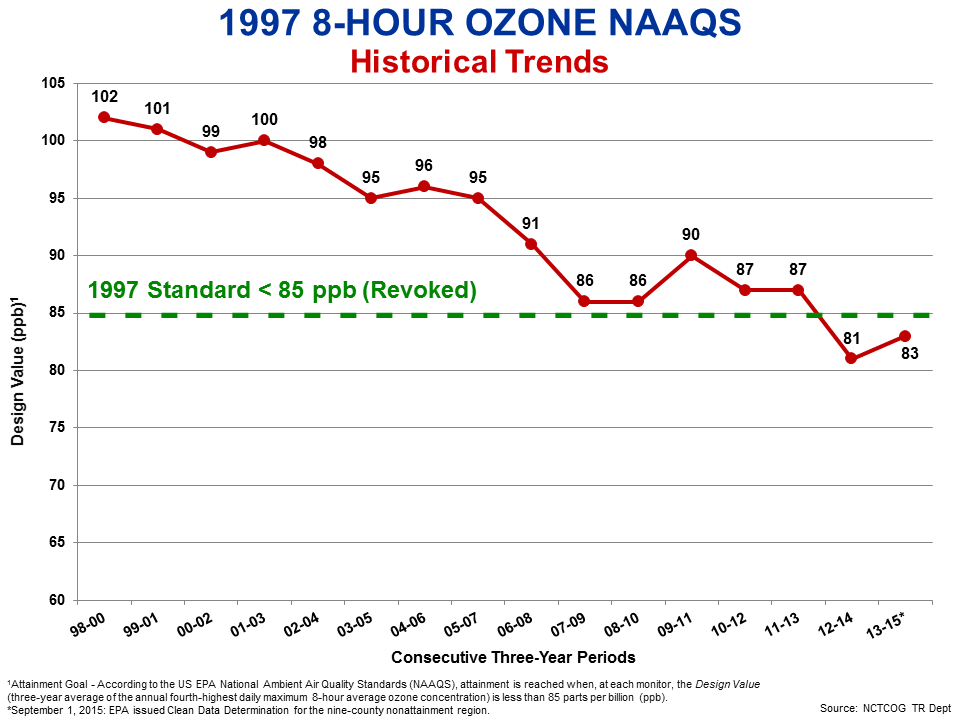 North Central Texas Council of Governments - 8-Hour Ozone NAAQS