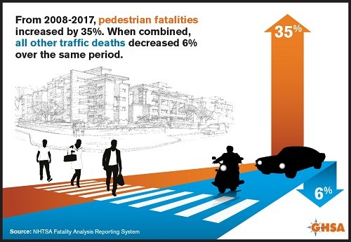 From 2008-2017, this picture states that there was an increase in pedestrian fatalities while all other traffic deaths decreased 6%25