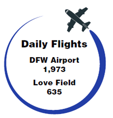 DFW flights